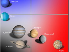 Colors of the planets in Zodiac signs: Mars